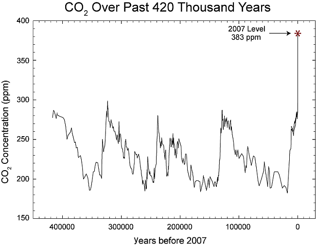 concentrazione di co2 in atmosfera